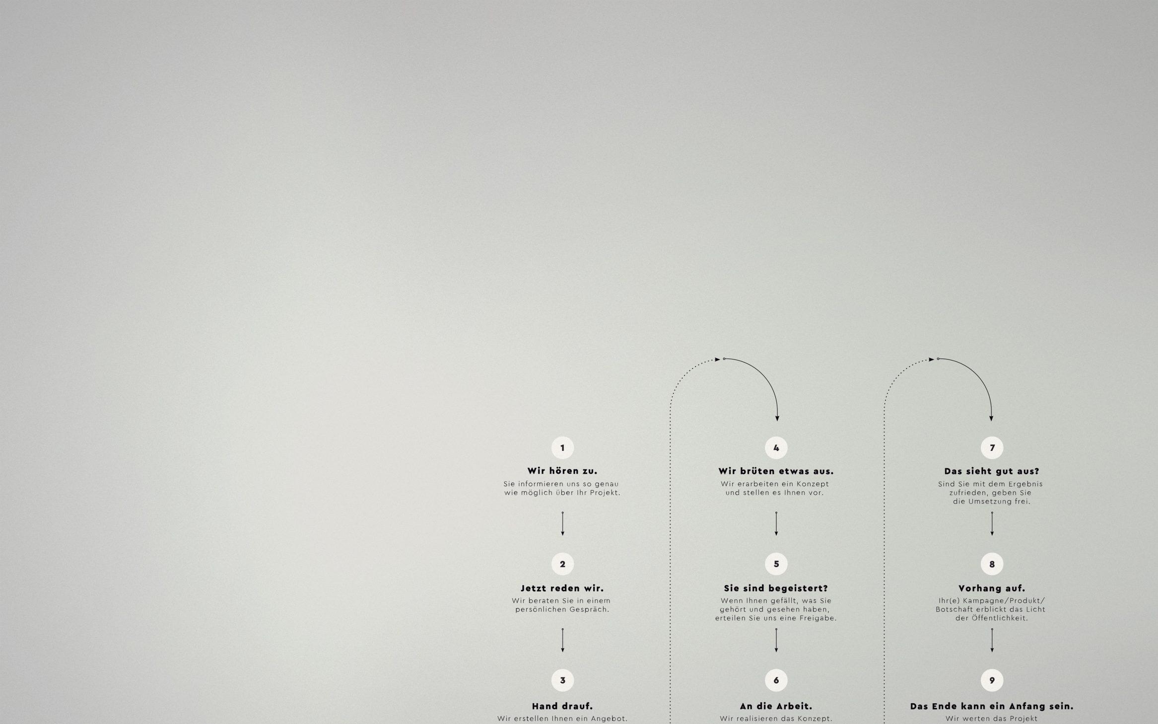 GRACO-Berlin-Workflow